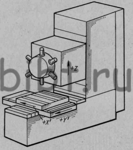 Рис. 14.  Принципиальная схема вертикально-сверлильного станка с ЧПУ модели 2Р118Ф2.  Станок оснащен крестовым столом...