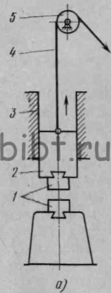 Схема работы молотов. а - с канатом или цепью, б -с доской, в - паровоздушного, г - паровоздушного двойного действия...