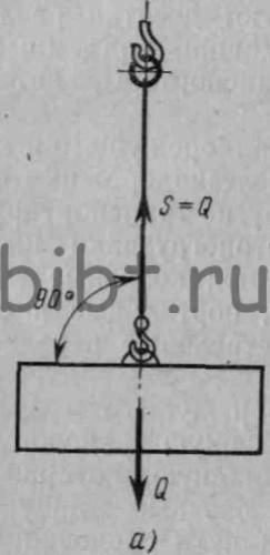 Схема строповки оборудования
