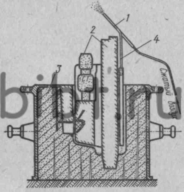Рис. 9. Схема отсоса пыли из литейных форм.  Основными источниками производственного шума в формовочных отделениях...