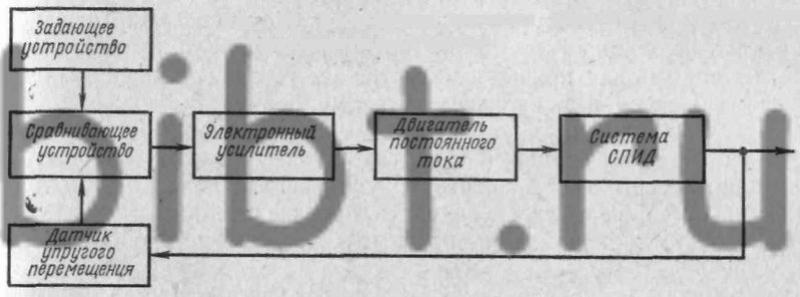 Рис. 29.  Блок-схема системы адаптивного управления металлорежущим станком.