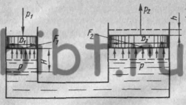 Схема, иллюстрирующая принцип действия гидравлического пресса.  H и h - ходы плунжеров сооответственно насоса и...