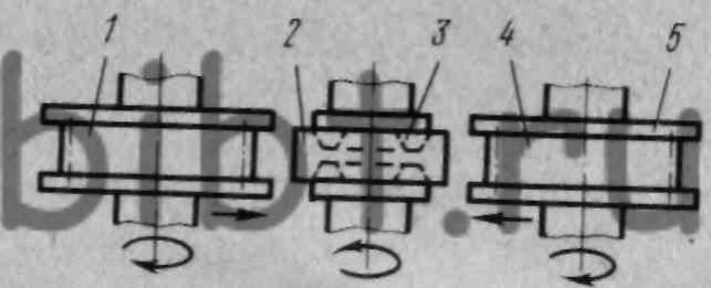 Схема горячего накатывания