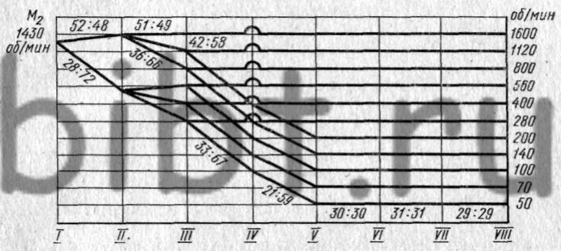 Электрические схемы станка 6р82 | Схемы блоков: http://feelluck.myftp.org/2013/09/27/e-lektricheskie-shemy-stanka-6r82/