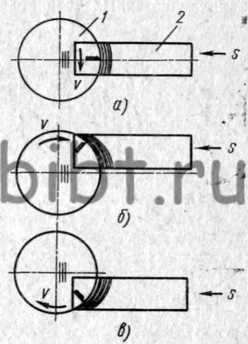 Схема встречного и попутного фрезерования
