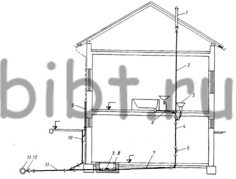 Рис. 403.  Схема внутренней канализации.  1 - вентиляционное расширение трубопровода с головкой; 2...