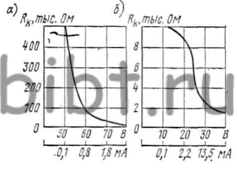 Зависимость сопротивления человеческого тела от напряжения тока при частоте 50 Гц: а - сухая кожа; б - влажная кожа