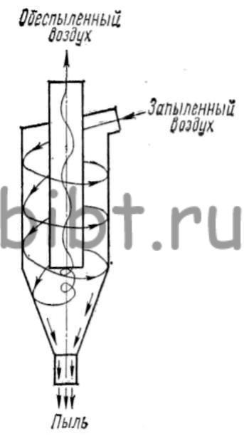 Схема пылеотделителя типа «