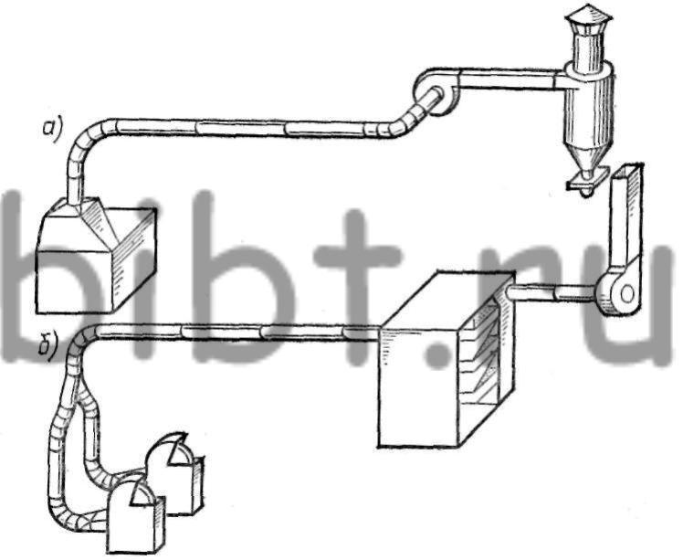 Рис. 27.  Схемы вытяжных установок с очисткой воздуха от пыли: а - после вентилятора; б - перед вентилятором.