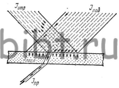 Схема распространения звуковой
