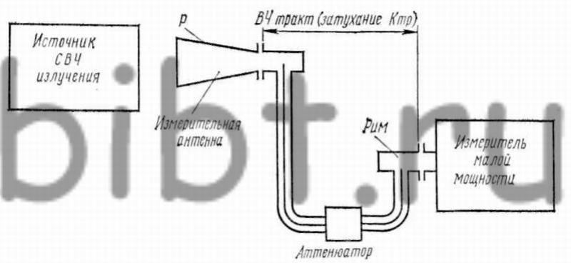 Схема установки для измерения