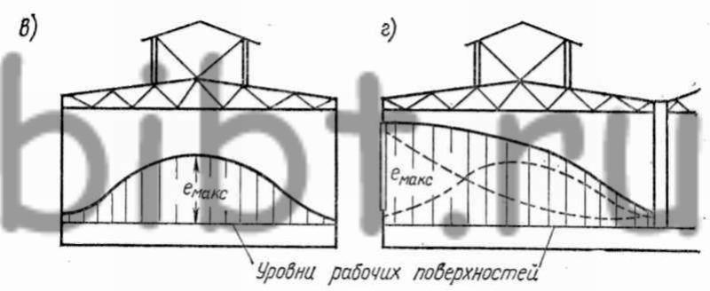 Схема распределения