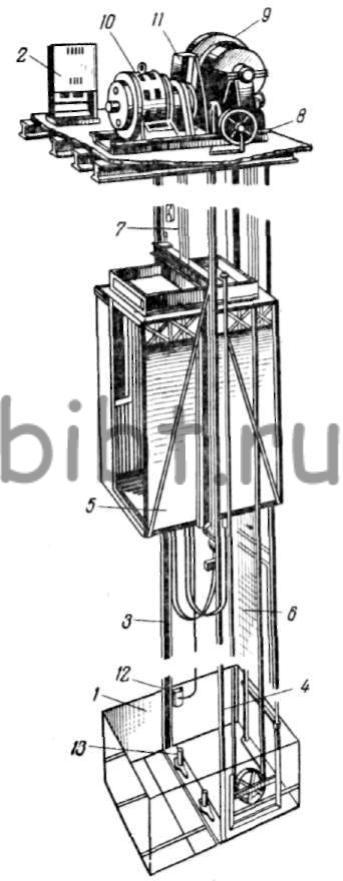 типовая инструкция по эксплуатации лифта - фото 6